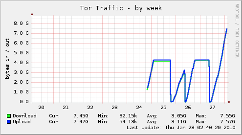 Munin Tor traffic graph
